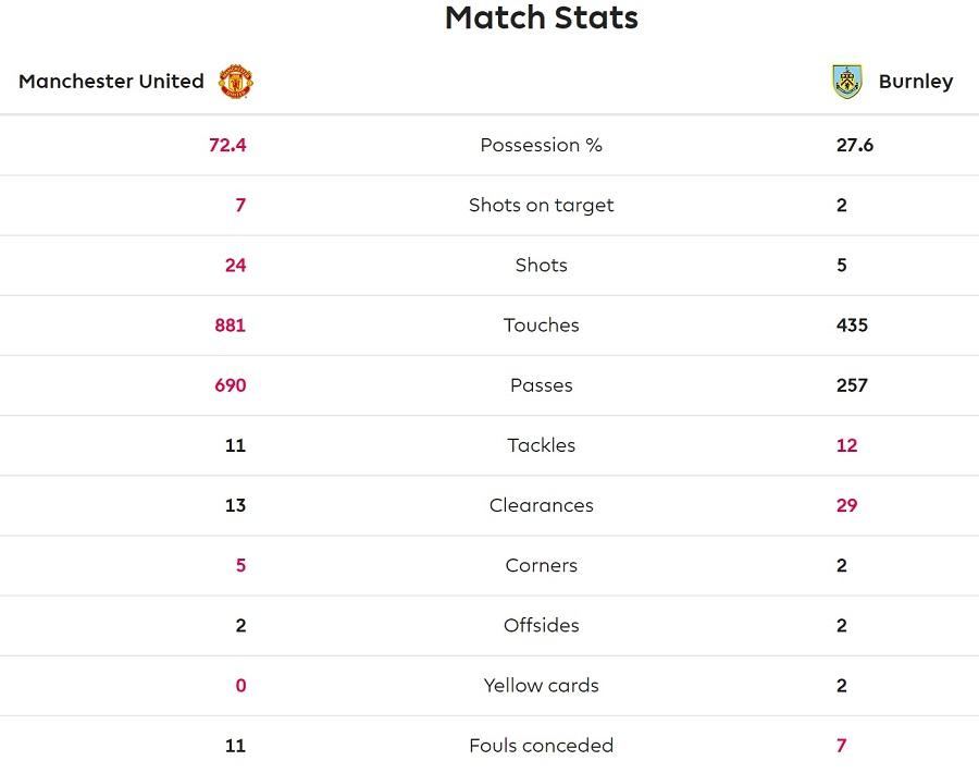 Manchester United vs Burnlay match statistics
