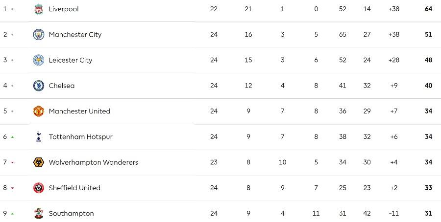 Premier League table 14 rounds to go